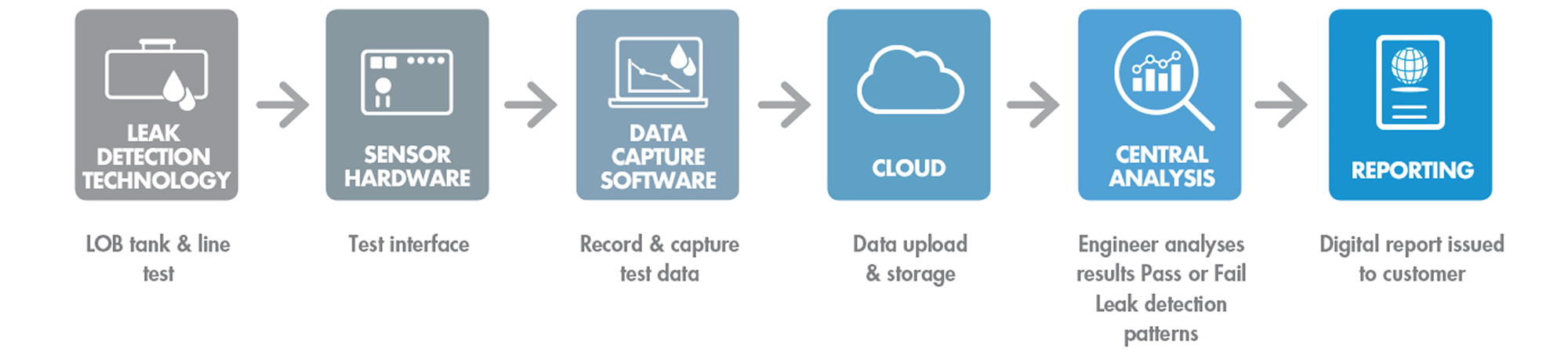 End-to-end digital testing platform