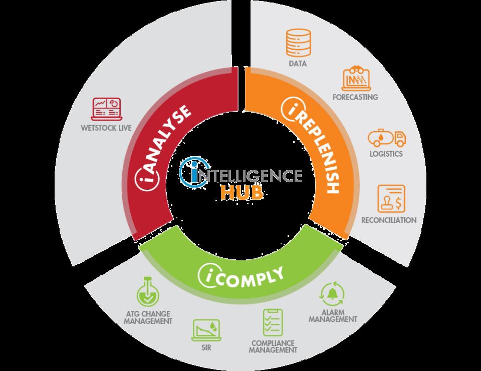 Intelligence Hub diagram
